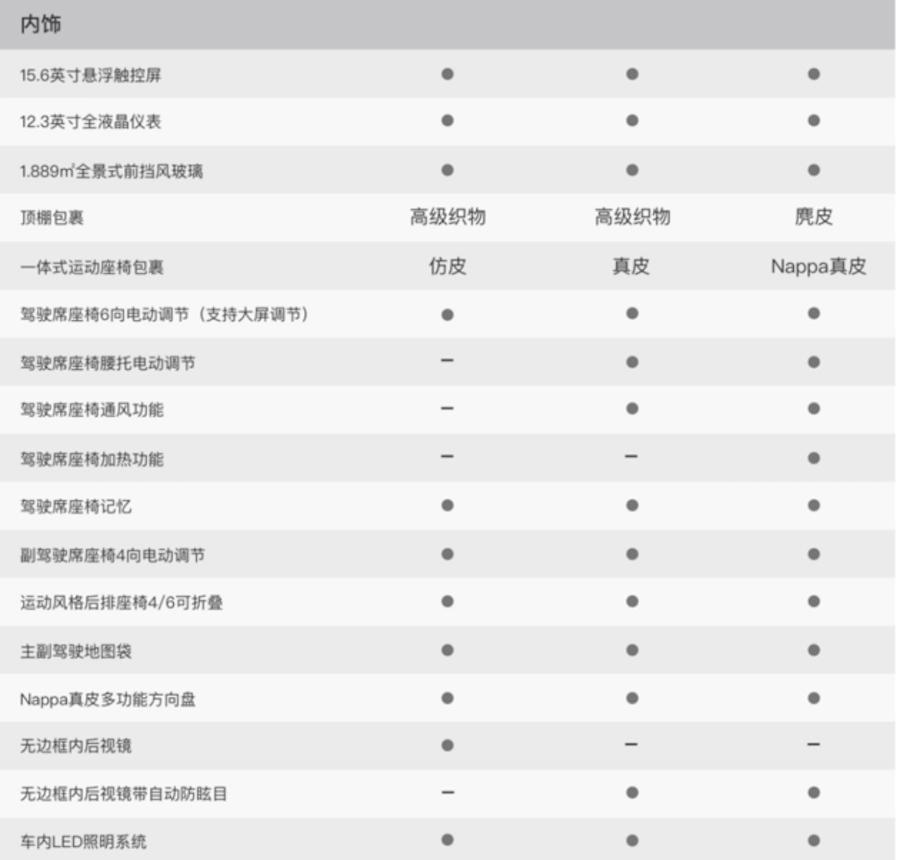小鹏G3配置信息曝光 将推3款车型