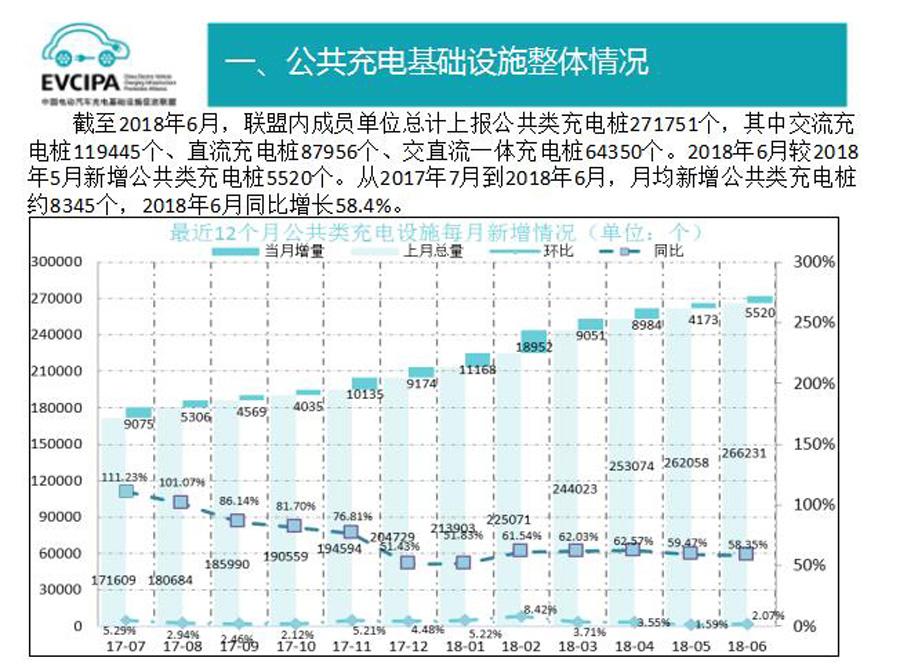 新能源汽车6月销量超8万辆 插电混成主力军