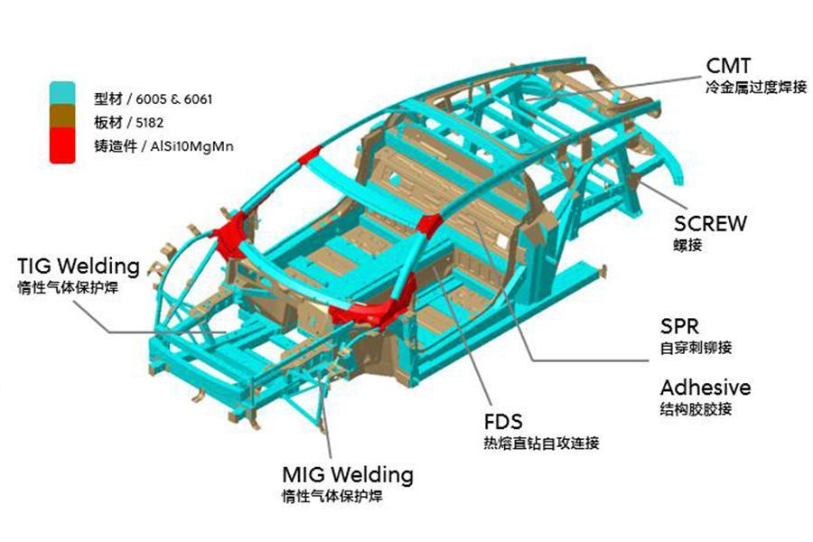 材料、工艺与结构 前途技术解析——车身悬挂篇