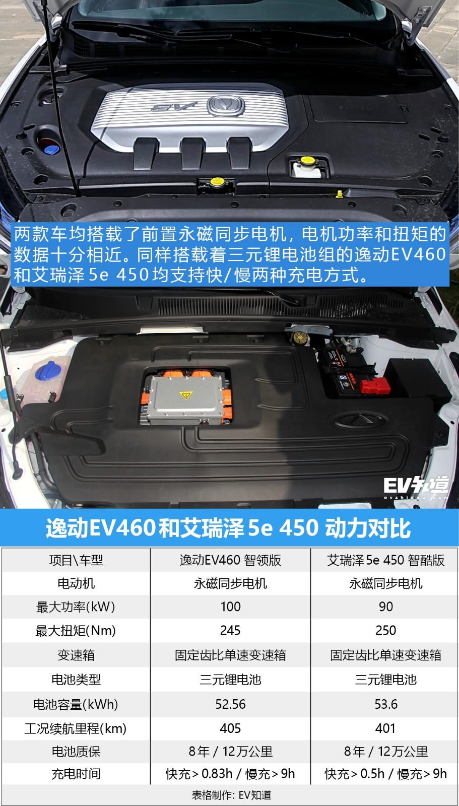 拼颜值还是比实力 逸动EV460对比艾瑞泽5e 450