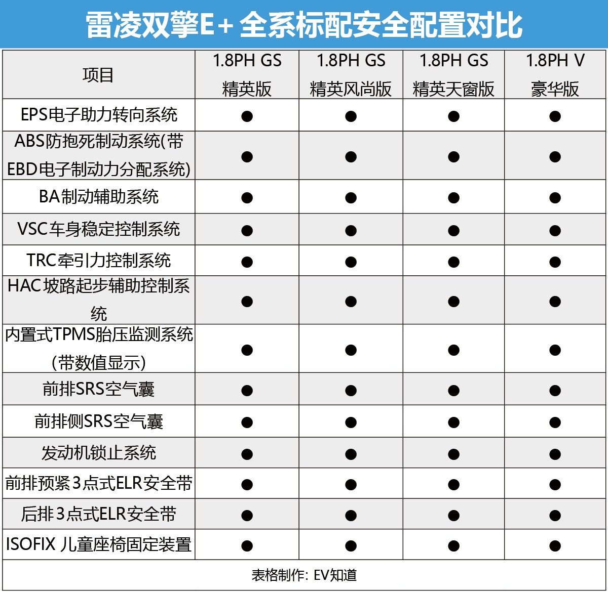 怎么买最值?广汽丰田雷凌双擎E+购车手册