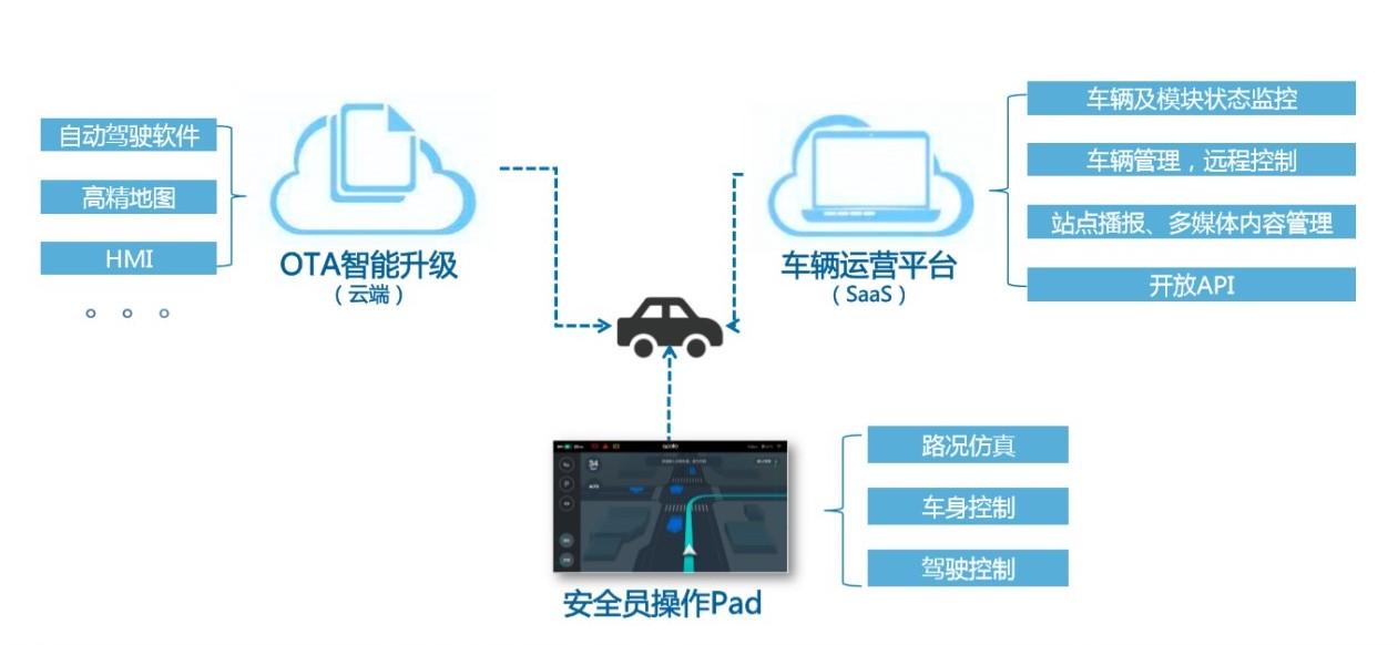 助力智慧交通 首例无人驾驶轻客强悍来袭