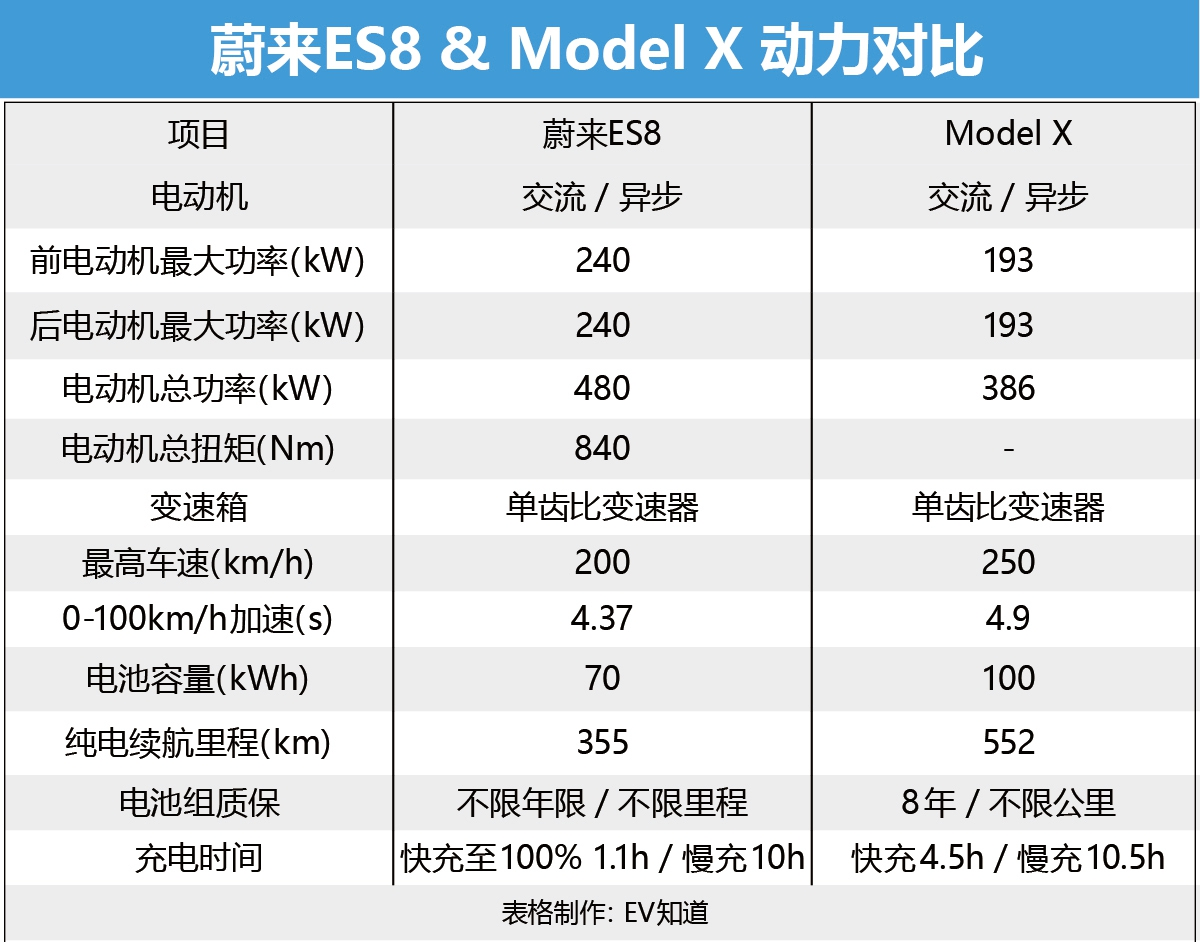 """价格差一半 蔚来ES8凭啥""""硬刚""""Model X?"""