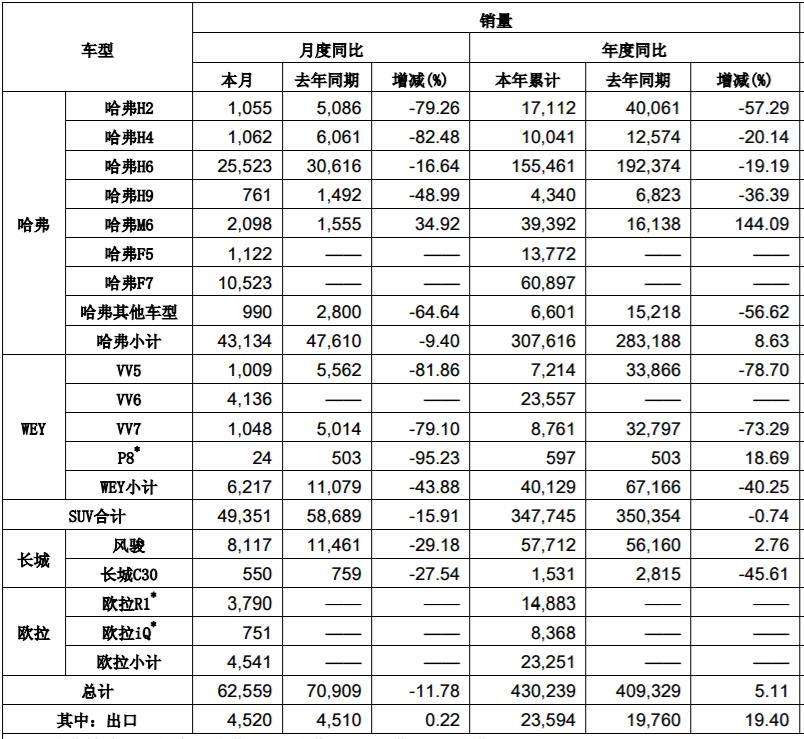 长城汽车发布5月份销量数据 欧拉R1售出3790台