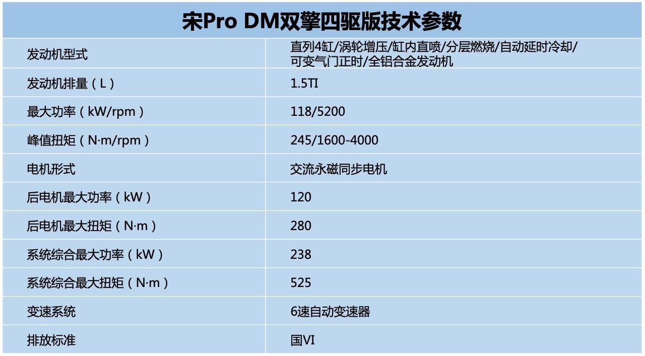 比亞迪宋Pro DM領銜 7月上市新能源車一覽