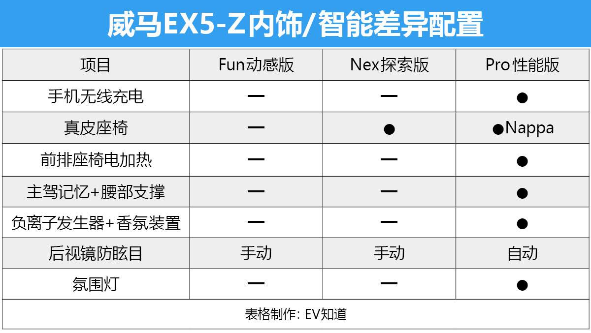 低配配置也很全面 威马EX5-Z购车手册