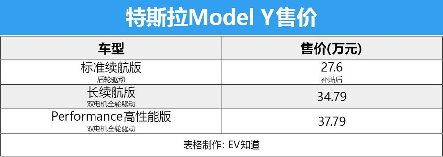 Model Y突袭降价,最佳入手机会来了?手握30万,怎么选才真香?