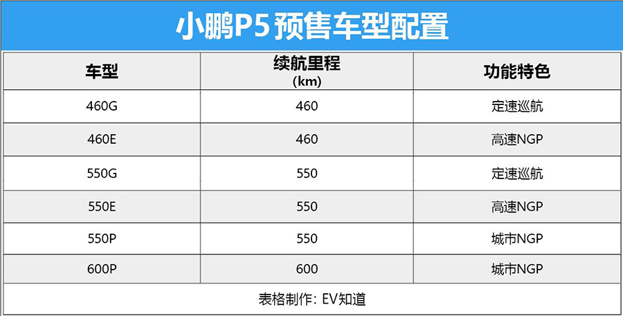 下一个爆款?预售16万元的小鹏P5,开放预订7小时订单破5000!