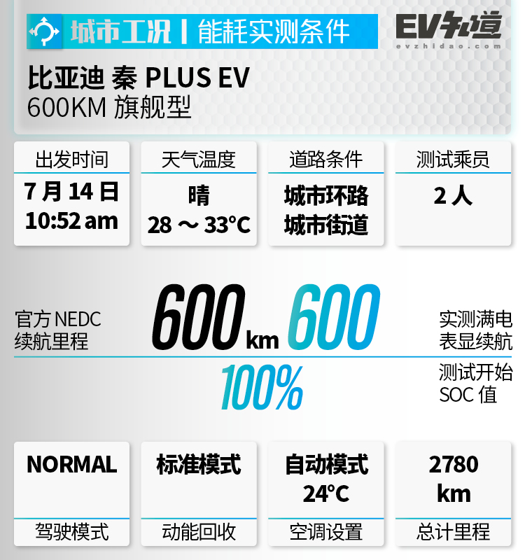 E-TEST:比亚迪 秦PLUS EV丨别看高速掉电多,架不住充电是真的快