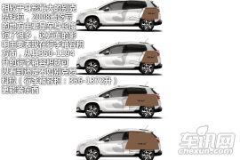 图解标致2008小型SUV 明年国产对抗翼搏