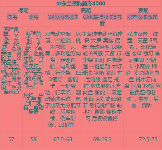 16款丰田酷路泽4000最新报价57万榜上有名