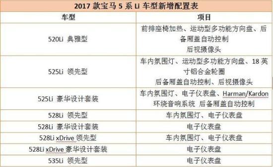 加配不加价 2017款宝马5系Li上市