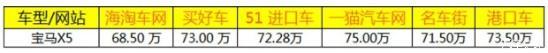 宝马X5美规版四月大促销给钱就卖促销优惠