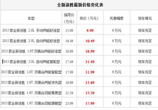 北京现代报价表_北京现代途胜最新报价优惠多少钱数量不多