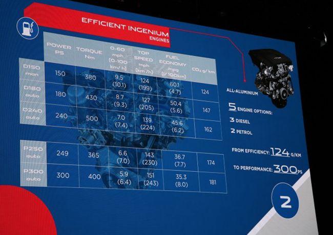 捷豹正式发布E-PACE 对标宝马X1/奥迪Q3