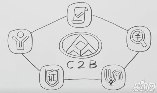 上汽大通C2B模式领跑私人汽车定制时代