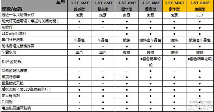 宝骏530配置正式公布 或将于2018年3月上市