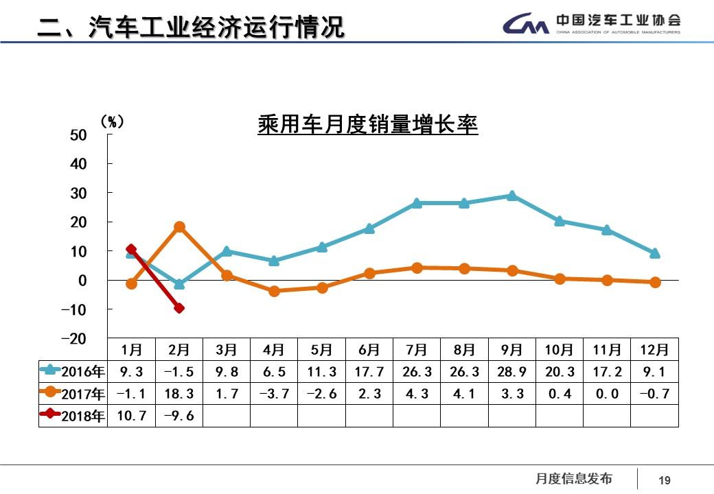 汽车工业协会:1-2月乘用车销量小幅增长
