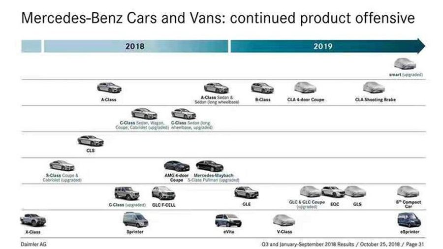全新CLA明年上半年亮相 奔驰新车计划曝光