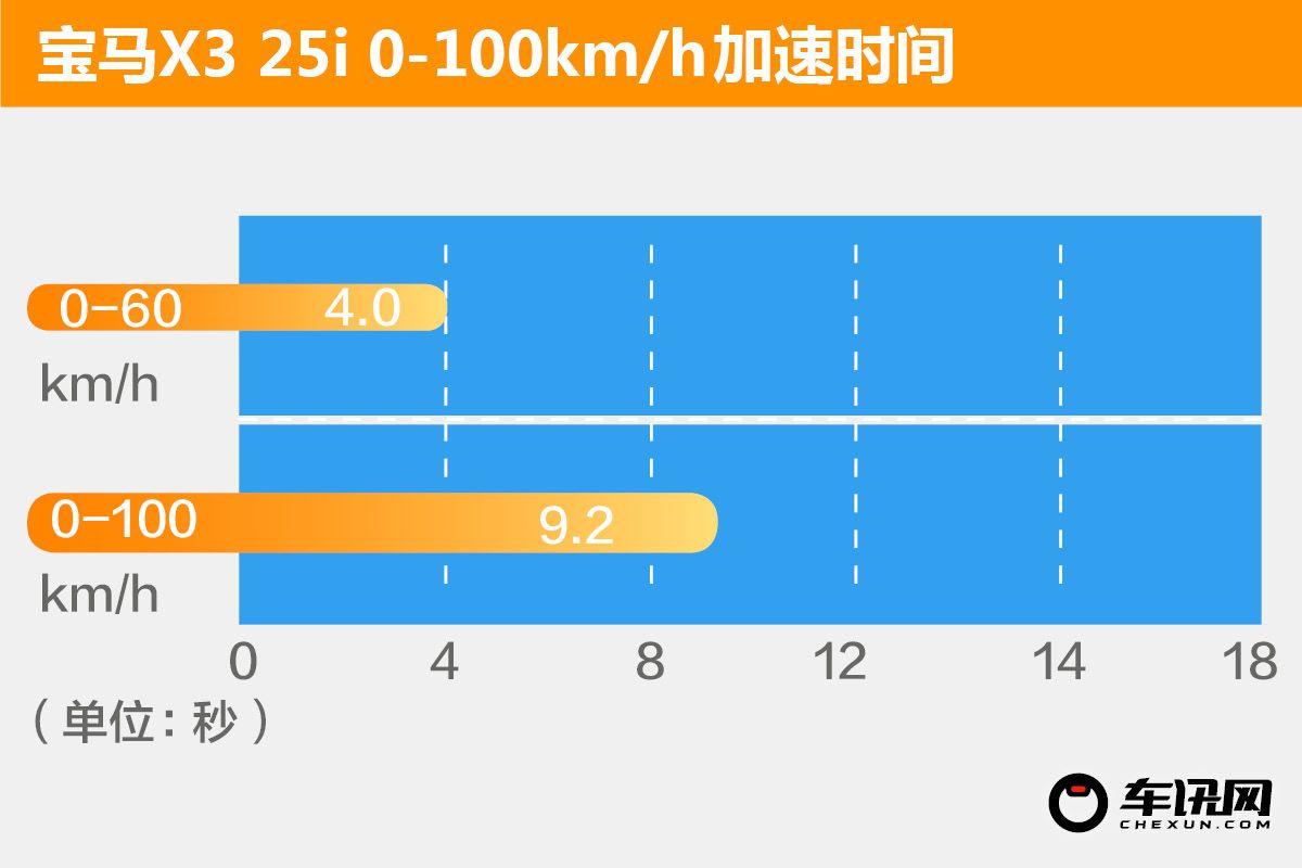 做一个体面的中年人 华晨宝马X3 25i评测