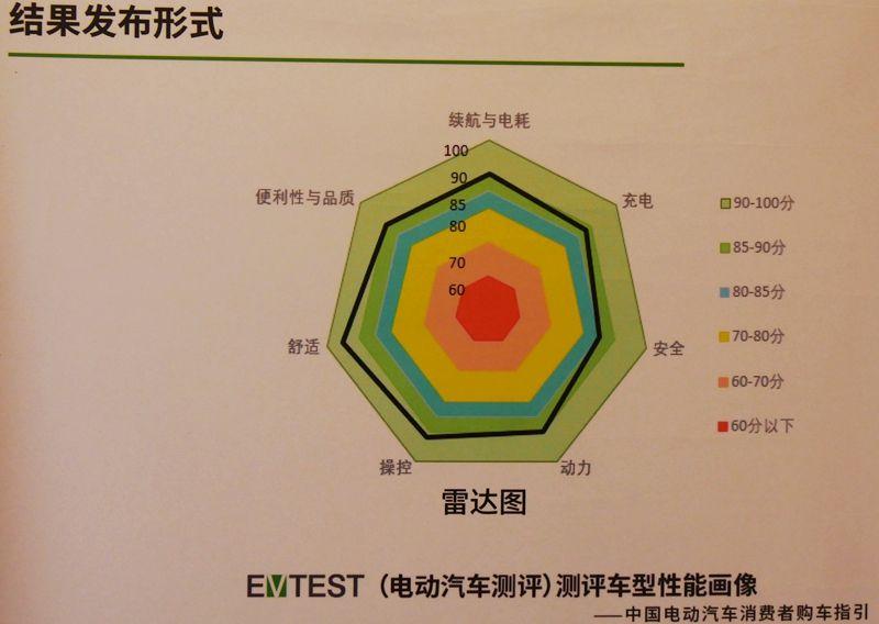 TEST电动车评测结果发布
