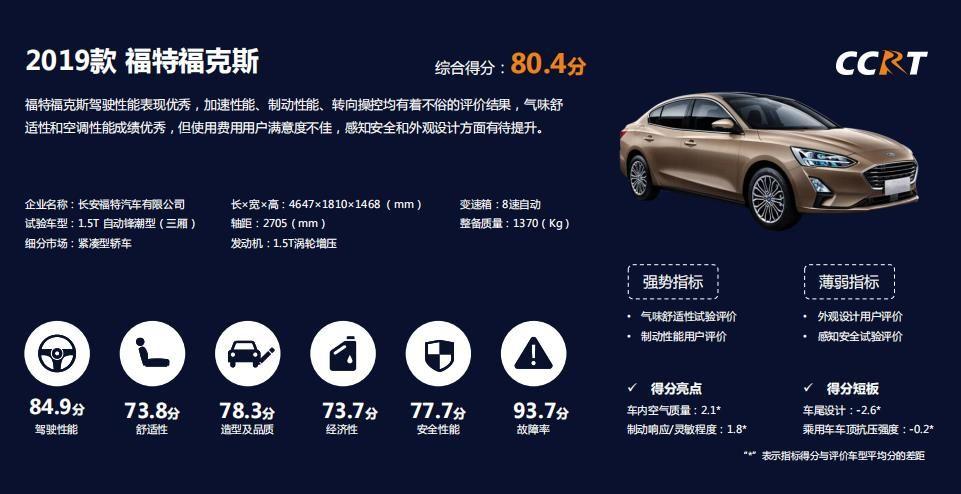 2019年CCRT第二批8款车型评价 这4款获推荐