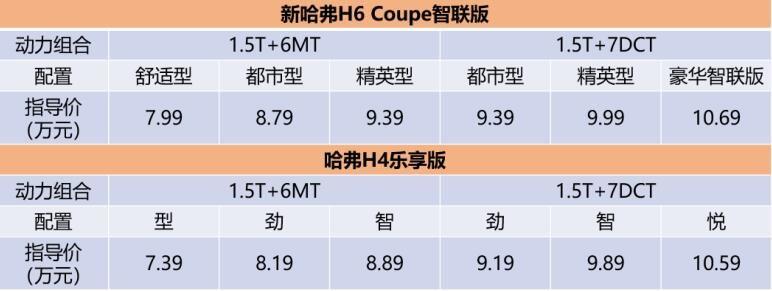 新哈弗H6 Coupe智联版/哈弗H4乐享版双雄出击