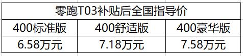 买小车就要高配 补贴后全国指导价6.58万元起,零跑T03正式上市