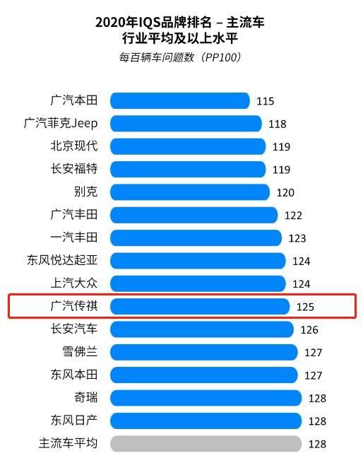 八連冠!廣汽傳祺蟬聯中國新車質量中國品牌第一